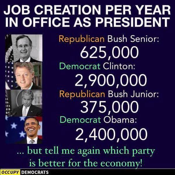 Job Creation Difference